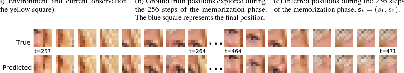 Figure 2 for Generative Temporal Models with Spatial Memory for Partially Observed Environments