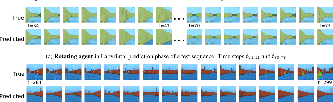 Figure 3 for Generative Temporal Models with Spatial Memory for Partially Observed Environments