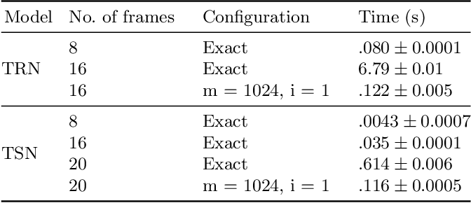 Figure 2 for Play Fair: Frame Attributions in Video Models