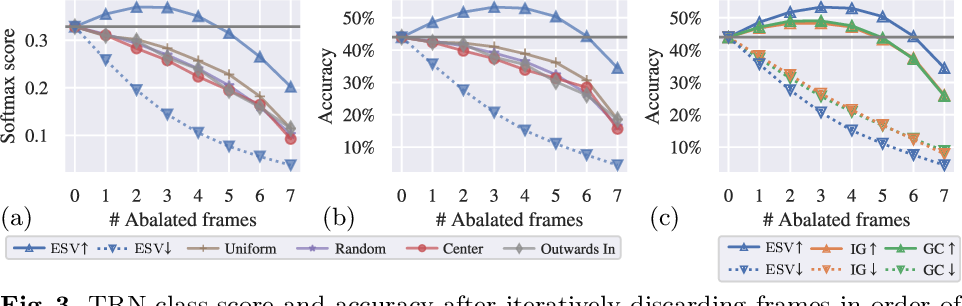 Figure 4 for Play Fair: Frame Attributions in Video Models