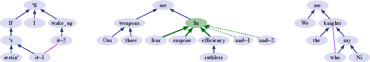 Figure 2 for A framework for (under)specifying dependency syntax without overloading annotators