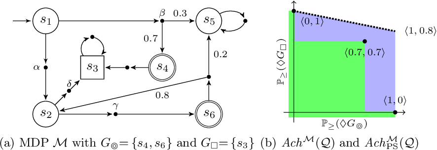 Figure 1 for Simple Strategies in Multi-Objective MDPs (Technical Report)