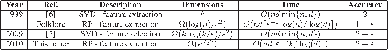 Figure 1 for Random Projections for $k$-means Clustering