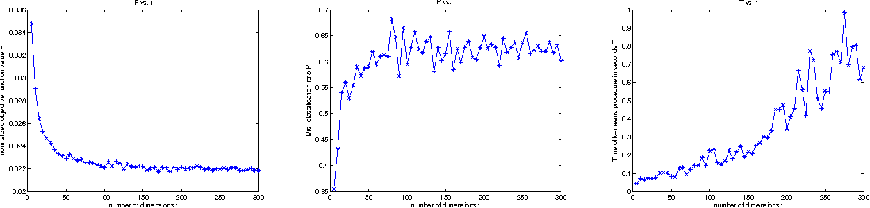 Figure 2 for Random Projections for $k$-means Clustering