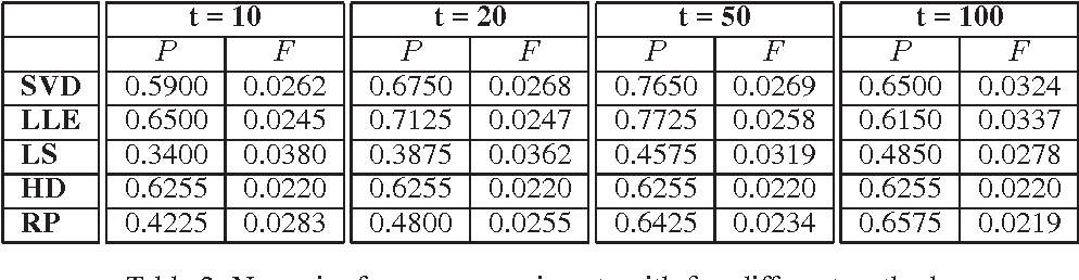 Figure 3 for Random Projections for $k$-means Clustering