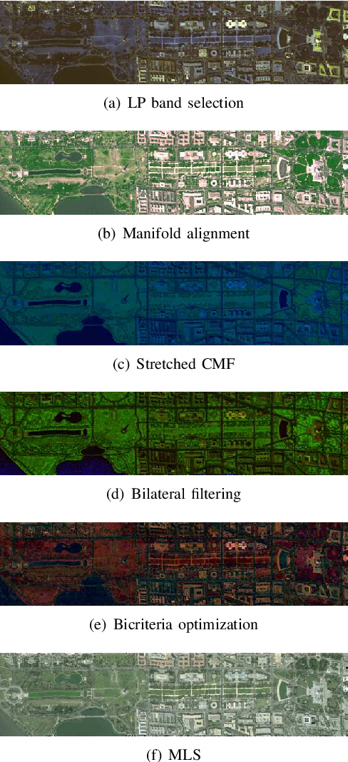 Figure 3 for Visualization of Hyperspectral Images Using Moving Least Squares