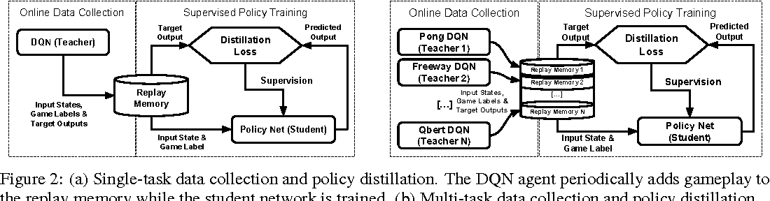 Figure 3 for Policy Distillation
