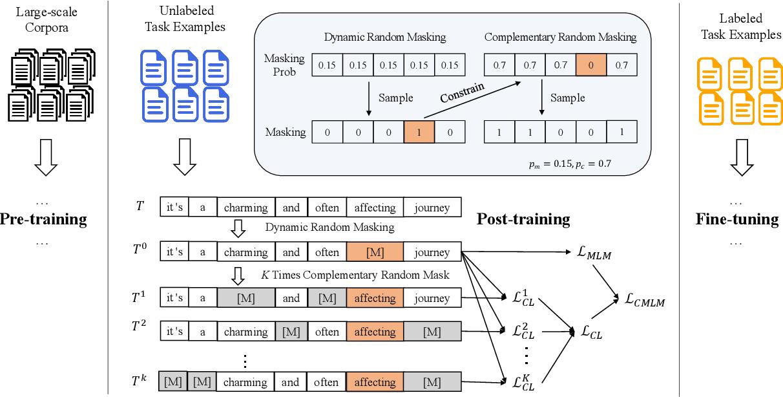 Figure 3 for Bi-Granularity Contrastive Learning for Post-Training in Few-Shot Scene