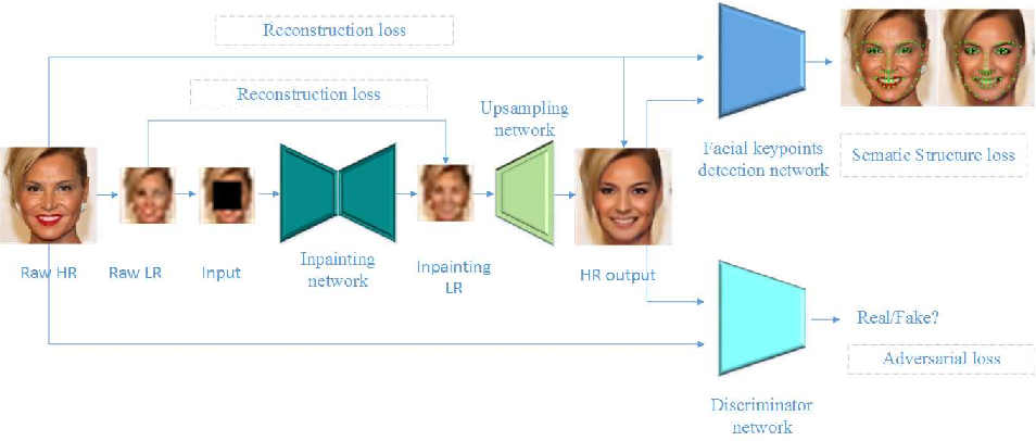 Figure 3 for Hallucinating very low-resolution and obscured face images