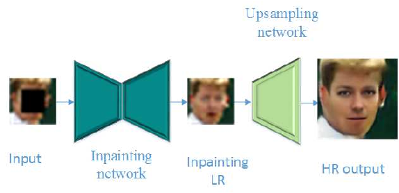 Figure 4 for Hallucinating very low-resolution and obscured face images