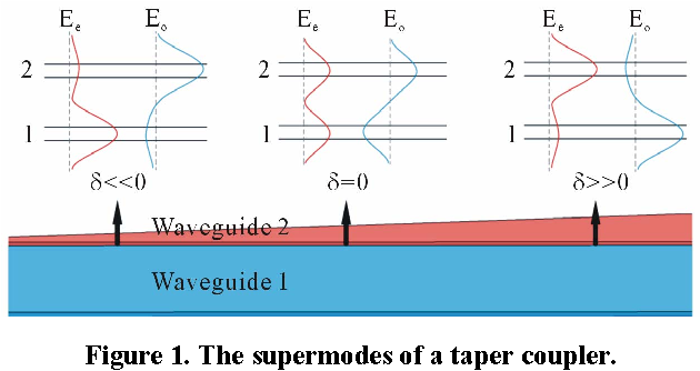 Figure 1. The supermodes of a taper coupler.