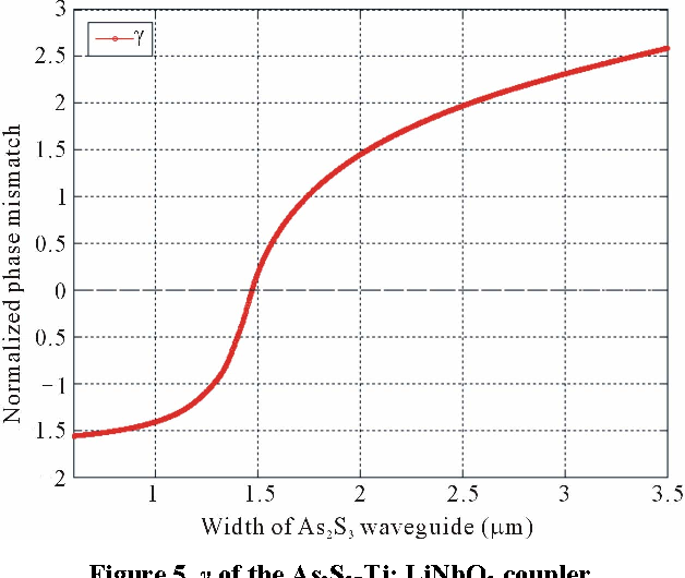 Figure 5. γ of the As2S3-Ti: LiNbO3 coupler.
