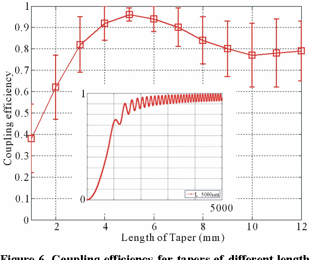 Figure 6. Coupling efficiency for tapers of different length, with the inset figure showing the coupling process of a 5 mm long taper, i.e., the coupling efficiency versus the location along the taper.