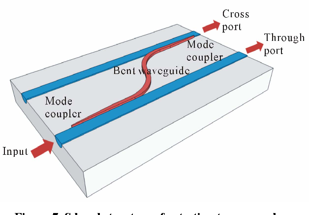 Figure 7. S bend structures for testing taper couplers.