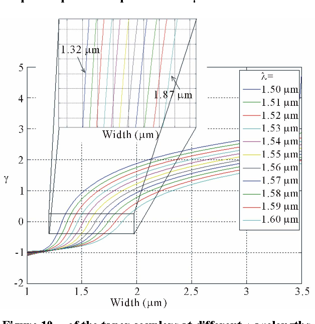 Figure 10. γ of the taper couplers at different wavelengths.