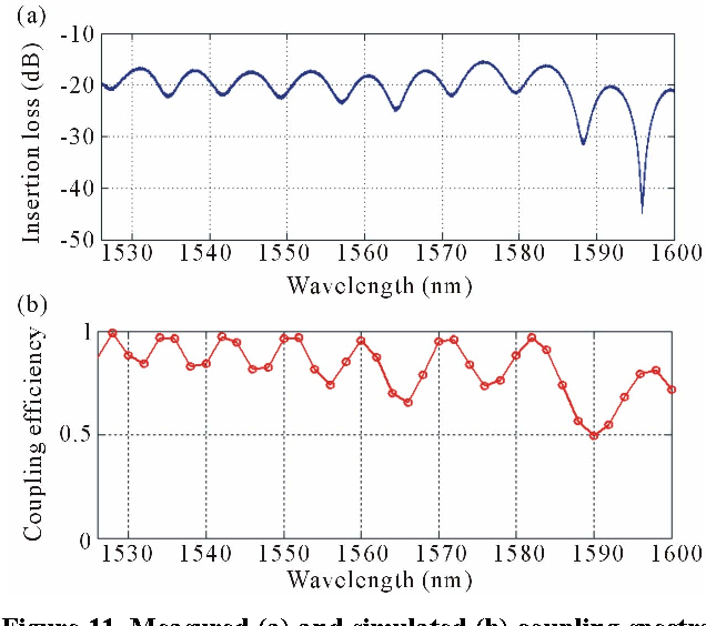 Figure 11. Measured (a) and simulated (b) coupling spectra of taper coupler with tip width = 1.2 μm.