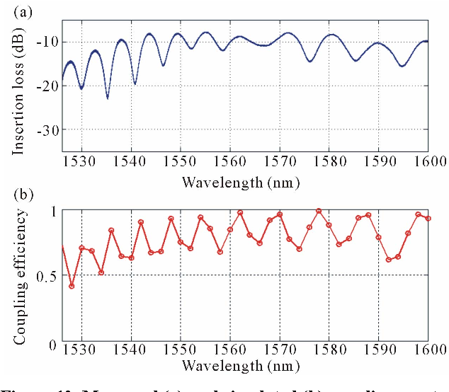 Figure 12. Measured (a) and simulated (b) coupling spectra of taper coupler with tip width = 1.4 μm.