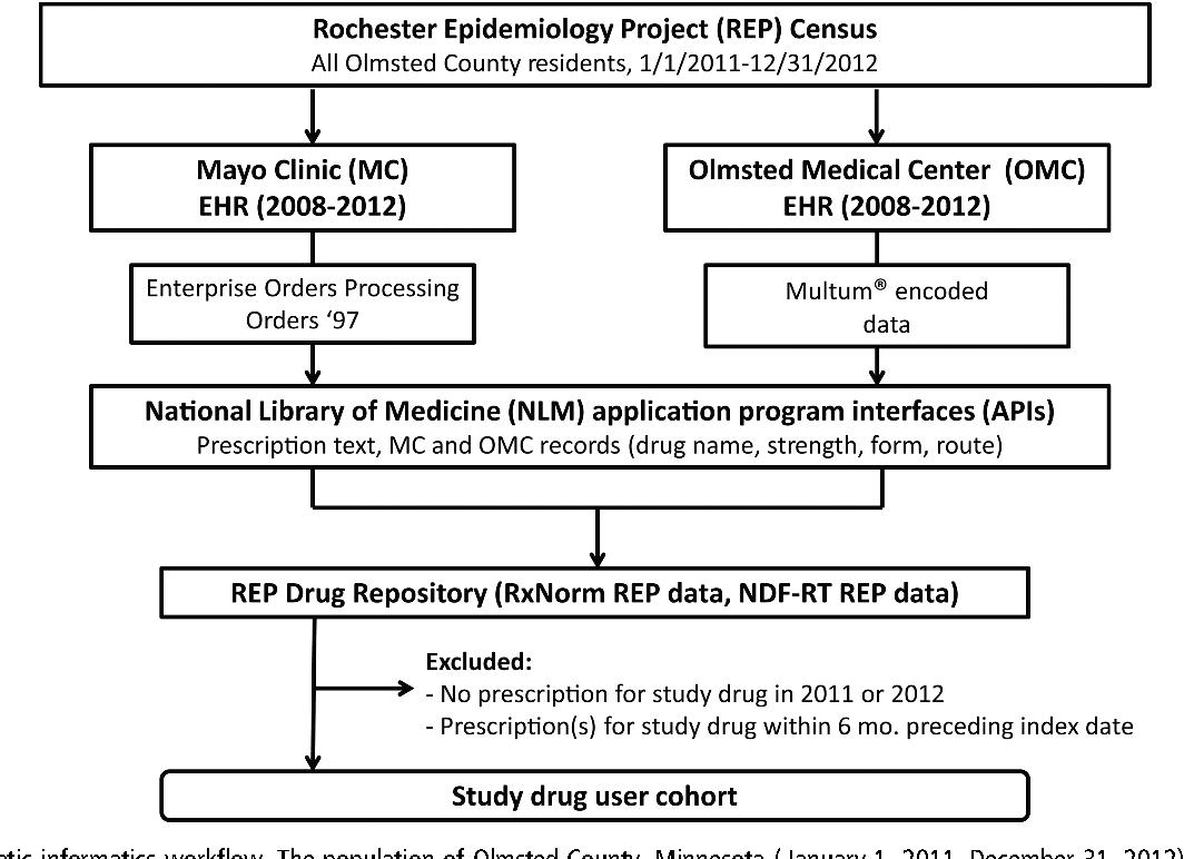 PDF] An electronic health record driven algorithm to