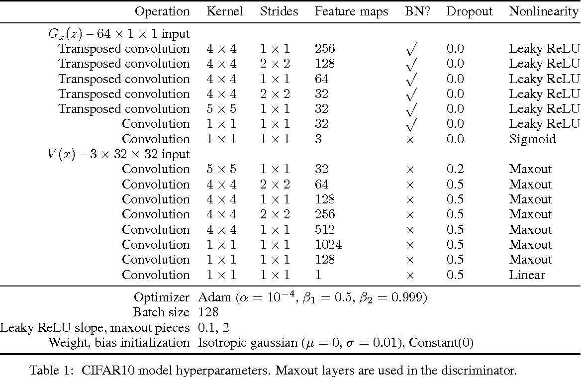 Figure 2 for Improved generator objectives for GANs