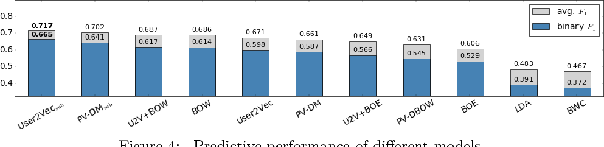 Figure 4 for Quantifying Mental Health from Social Media with Neural User Embeddings