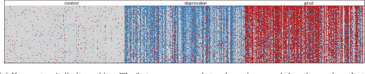 Figure 1 for Quantifying Mental Health from Social Media with Neural User Embeddings