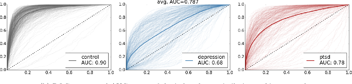 Figure 2 for Quantifying Mental Health from Social Media with Neural User Embeddings