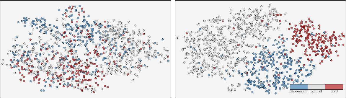 Figure 3 for Quantifying Mental Health from Social Media with Neural User Embeddings