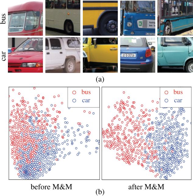 Figure 1 for Mix-and-Match Tuning for Self-Supervised Semantic Segmentation