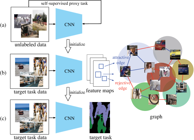 Figure 3 for Mix-and-Match Tuning for Self-Supervised Semantic Segmentation