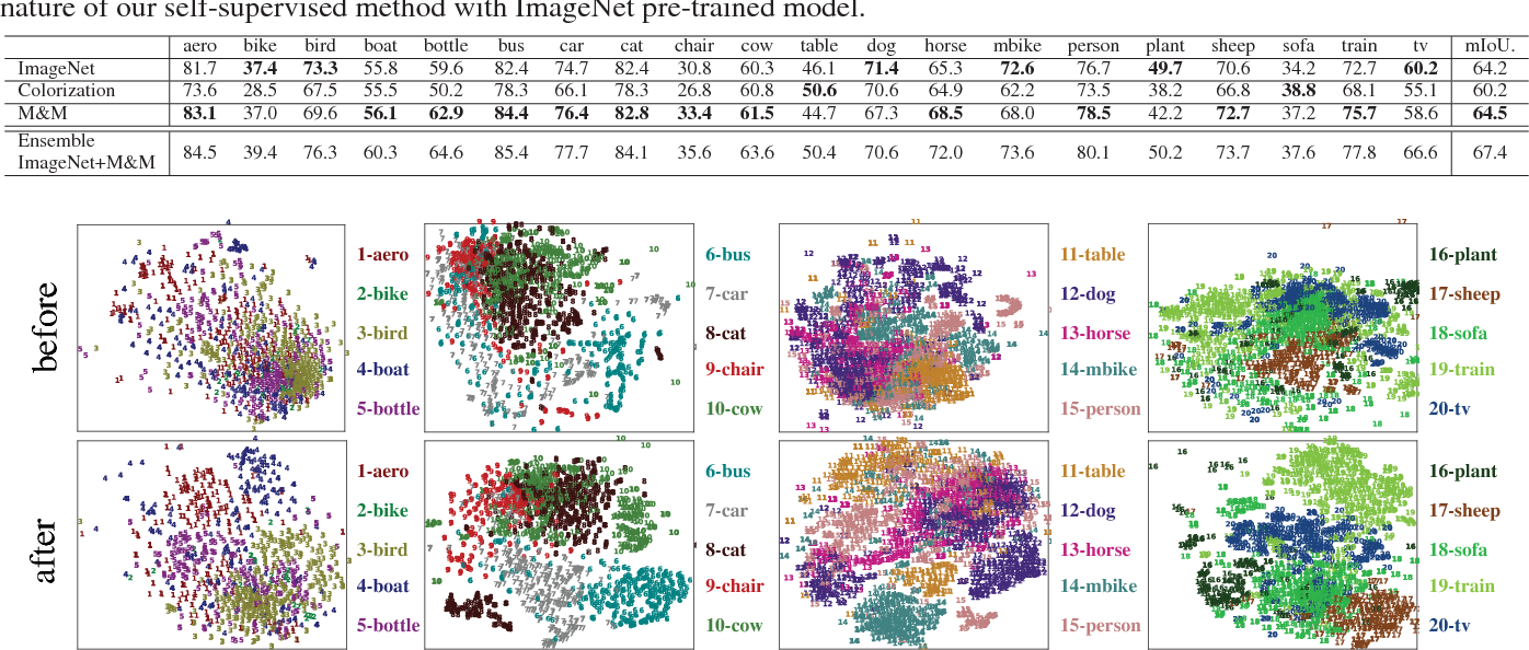 Figure 4 for Mix-and-Match Tuning for Self-Supervised Semantic Segmentation