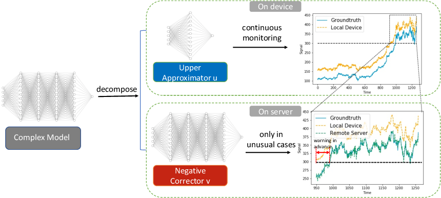 Figure 1 for Collaborative Inference for Efficient Remote Monitoring