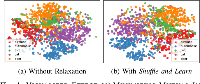 Figure 1 for Shuffle and Learn: Minimizing Mutual Information for Unsupervised Hashing