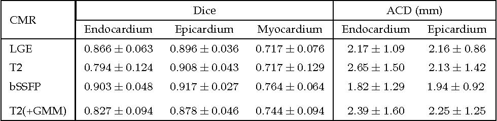 Figure 4 for Multivariate mixture model for myocardium segmentation combining multi-source images
