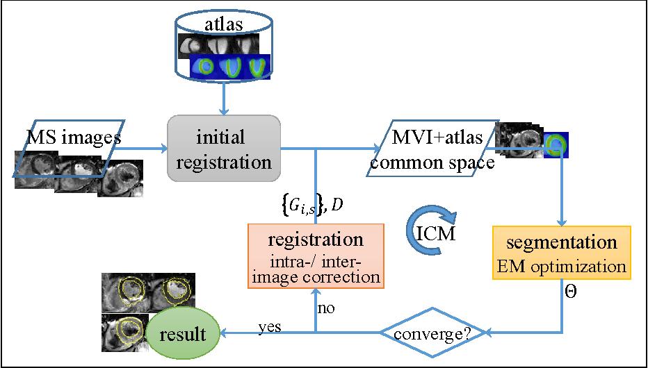 Figure 3 for Multivariate mixture model for myocardium segmentation combining multi-source images