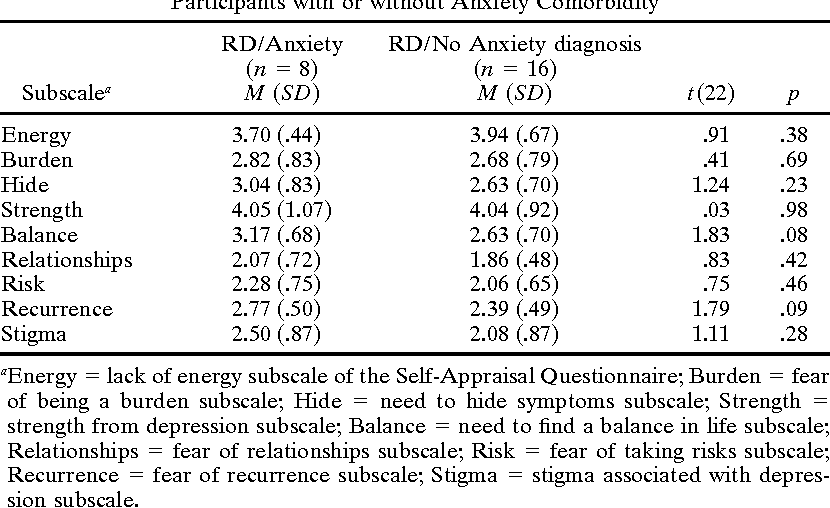 Perceptions Of Depression Among Never Depressed And Recovered