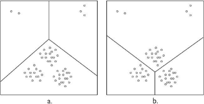 Figure 1 for Incremental Clustering: The Case for Extra Clusters