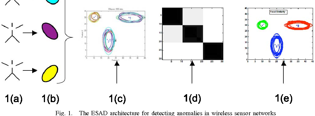 Measures for clustering and anomaly detection in sets of
