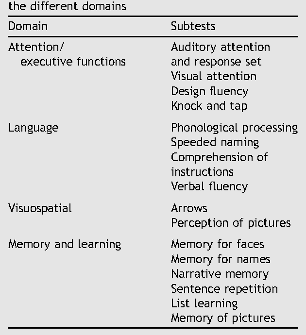 Table 1 From Brain Oscillatory Eeg Event Related Desynchronization
