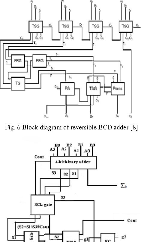 6 block diagram of reversible bcd adder [8]