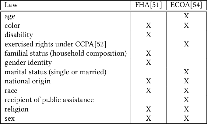Figure 1 for Fair lending needs explainable models for responsible recommendation
