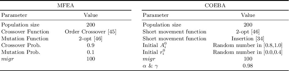 Figure 1 for COEBA: A Coevolutionary Bat Algorithm for Discrete Evolutionary Multitasking