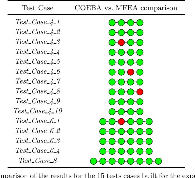 Figure 3 for COEBA: A Coevolutionary Bat Algorithm for Discrete Evolutionary Multitasking