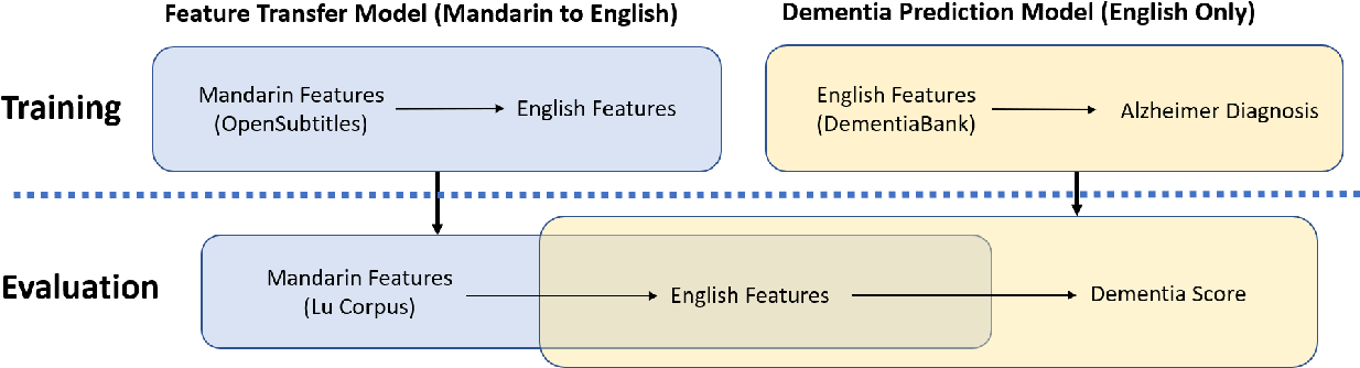 Figure 1 for Detecting dementia in Mandarin Chinese using transfer learning from a parallel corpus