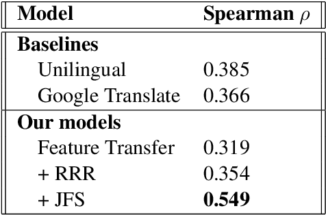 Figure 2 for Detecting dementia in Mandarin Chinese using transfer learning from a parallel corpus