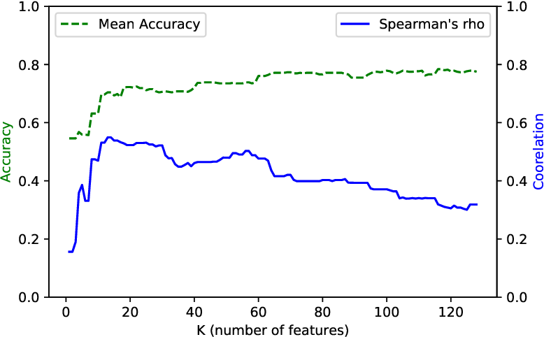 Figure 3 for Detecting dementia in Mandarin Chinese using transfer learning from a parallel corpus