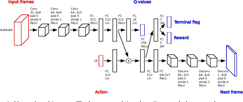 Figure 1 for Model-Based Stabilisation of Deep Reinforcement Learning