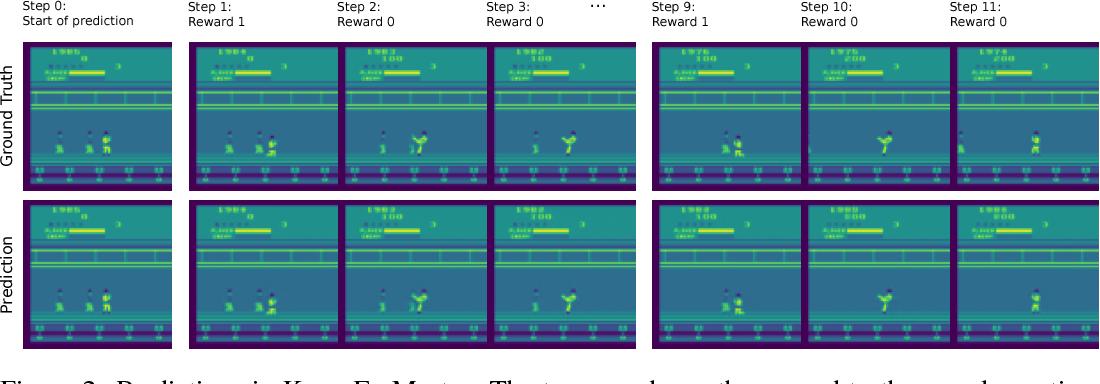 Figure 3 for Model-Based Stabilisation of Deep Reinforcement Learning