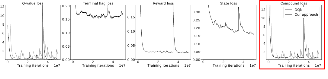 Figure 4 for Model-Based Stabilisation of Deep Reinforcement Learning