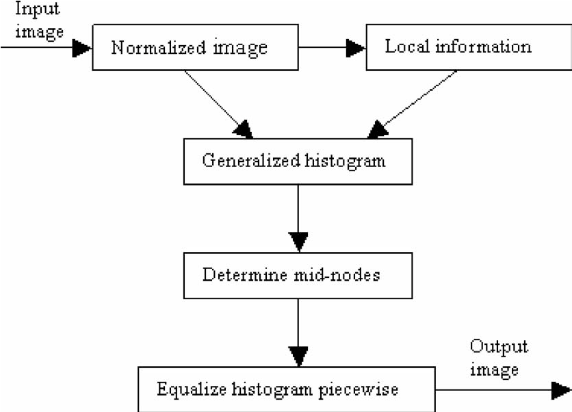 A simple and effective histogram equalization approach to image figure 1 ccuart Gallery