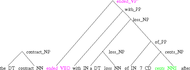 Figure 1 for Expoiting Syntactic Structure for Language Modeling
